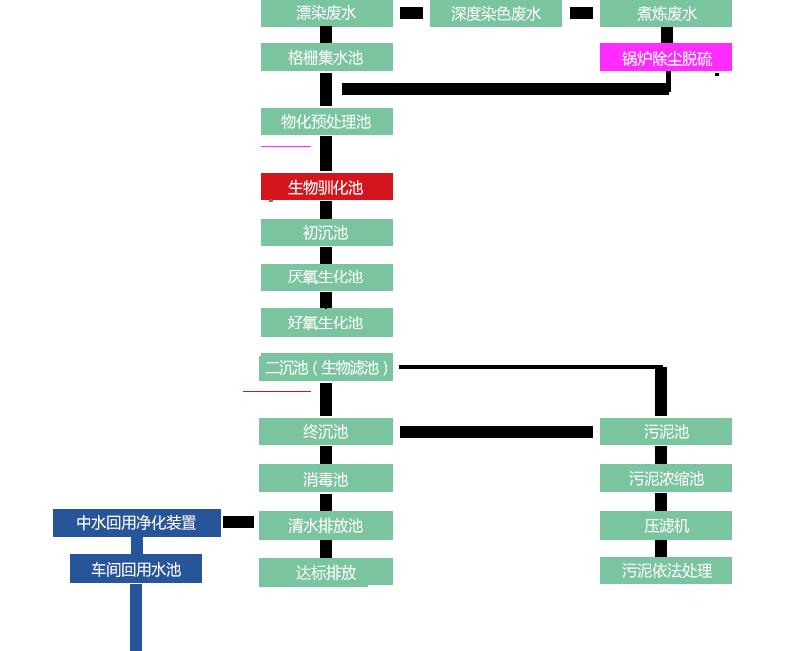 核心工艺流程图