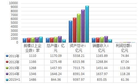 2016年中国水务市场运营状况剖析(图表)