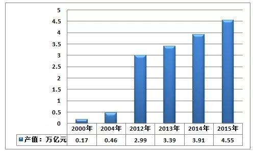 环保污水处理行业现状和发展趋势前景分析