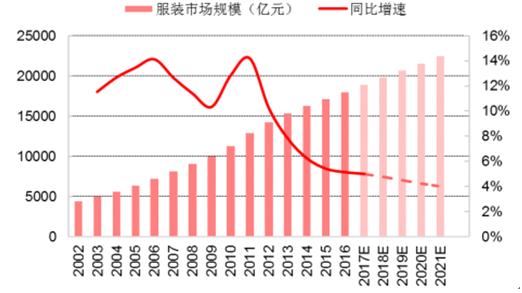 2002-2021年中国服装市场规模及同比增速
