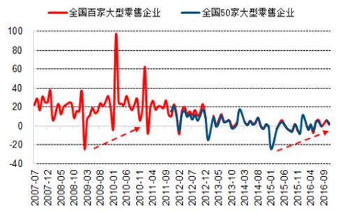 2007-2016年服装类零售额