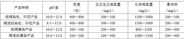 各类纺织染整废水水质参考表(汇总)