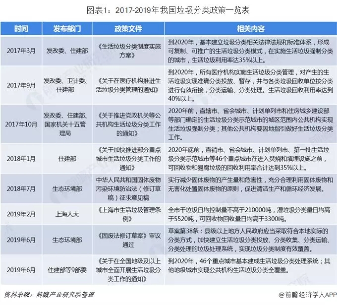 中国垃圾分类产业发展现状与市场趋势